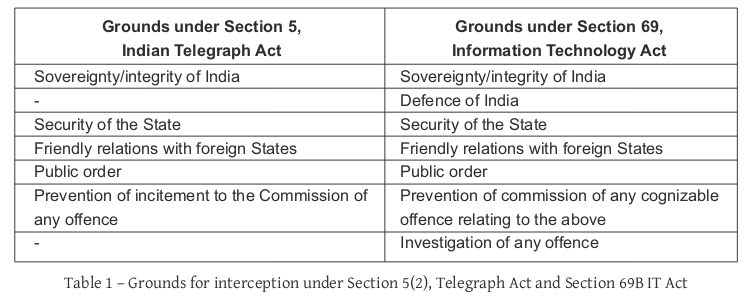 diagram depicting the differences between the grounds for interception under Section 5 clause 2 of the Telelegraph Act and Section 69 B of the information technology act