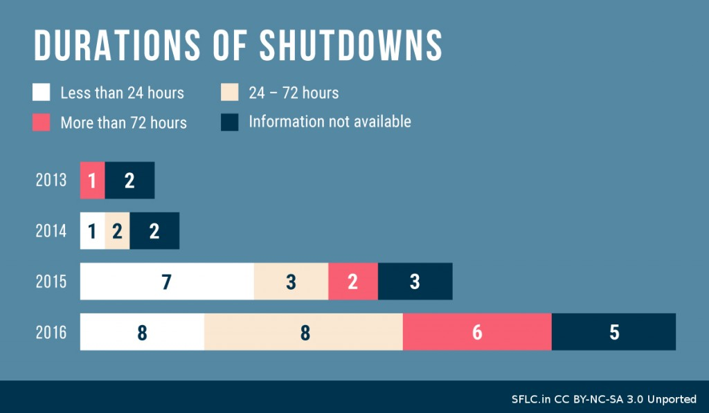 Internet Shutdowns By Duration