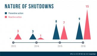 Internet Shutdowns Infographic